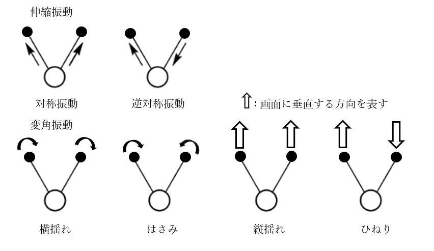 分子振動の種類