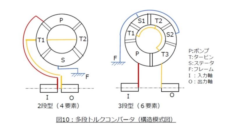 多段式トルクコンバータの模式構造図