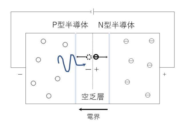 3分でわかる技術の超キホン 光検出器(受光器)の動作原理
