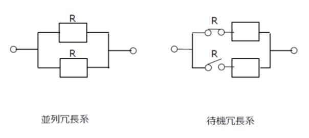 並列冗長系と待機冗長系の構成