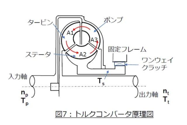 3分でわかる技術の超キホン 流体継手とトルクコンバータ