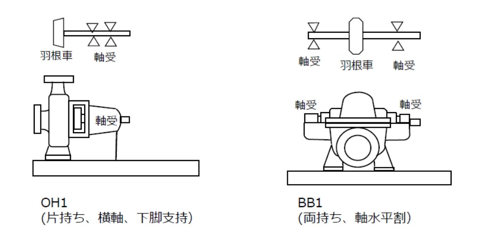 API610による分類(片持構造OH1と両持構造BB1)