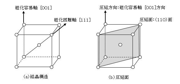 3分でわかる技術の超キホン 電磁鋼板とは?鉄損の低減方法,製法と用途(電動機/発電機/変圧器)の要点解説