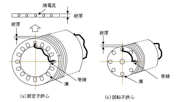 電動機用の鉄心
