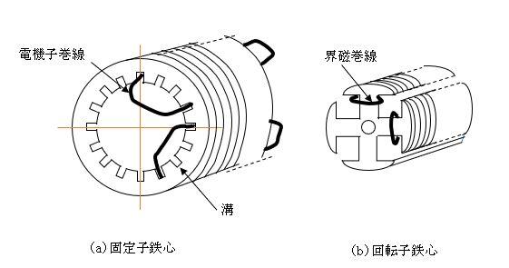 発電機用の鉄心