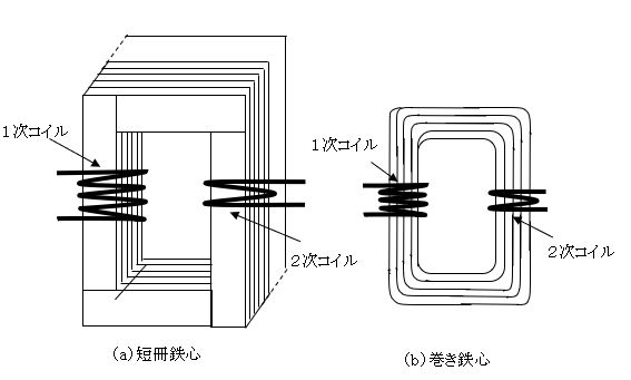 変圧器用の鉄心