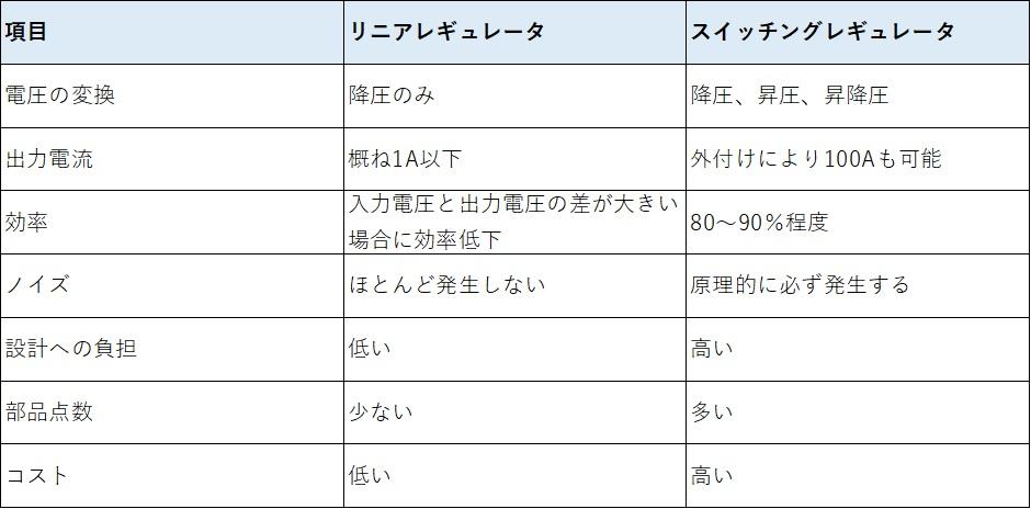 リニアレギュレータとスイッチングレギュレータの比較(電圧の変換/出力電流/効率/ノイズ/設計への負担/部品点数/コスト)