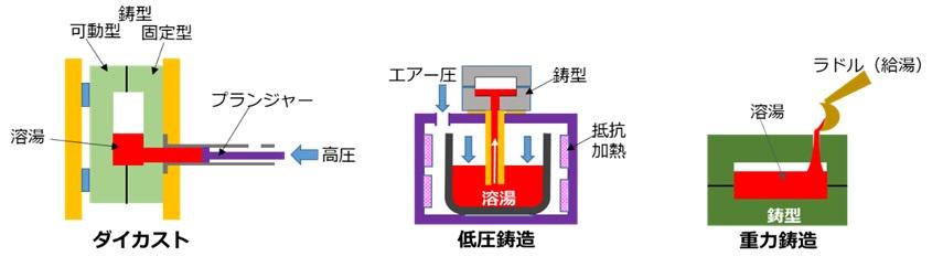 金型鋳造法の分類/種類