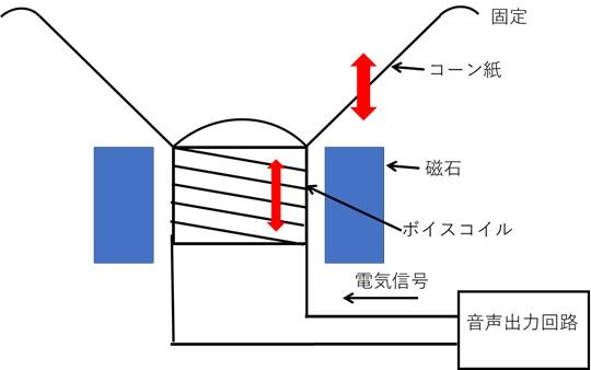 スピーカーの簡単な構造と動作原理