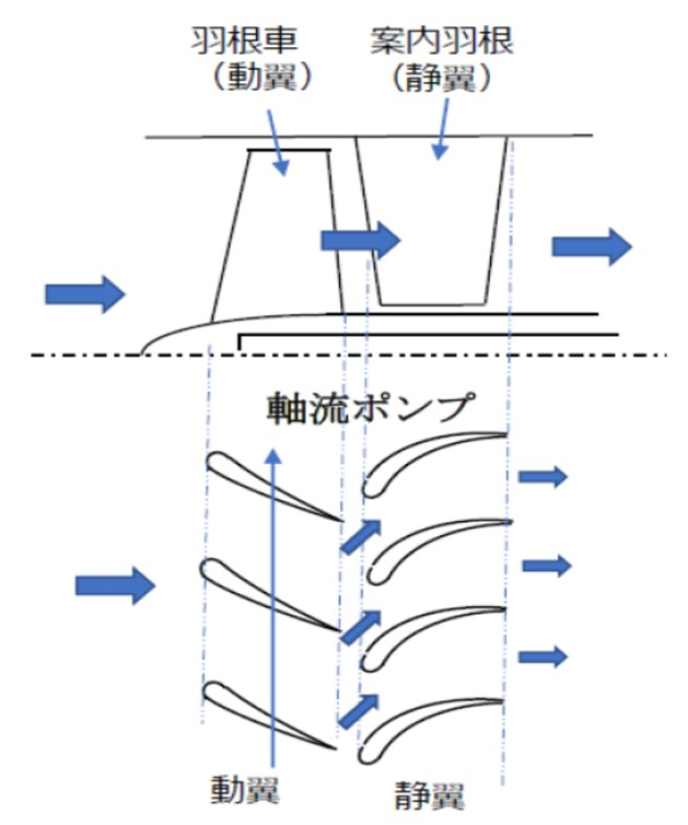 軸流ポンプの構造