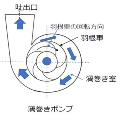 渦巻ポンプの構造