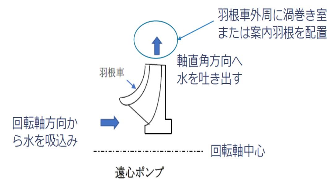 遠心ポンプの仕組み