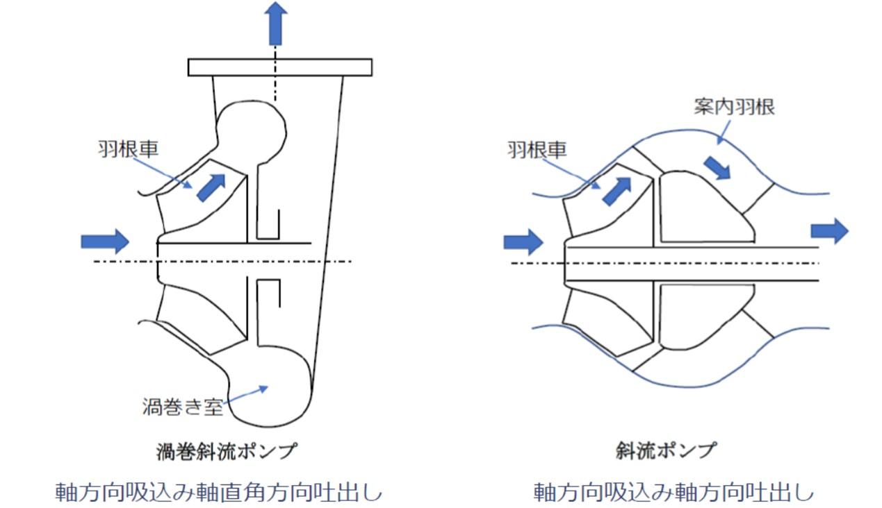 斜流ポンプと渦巻き斜流ポンプ