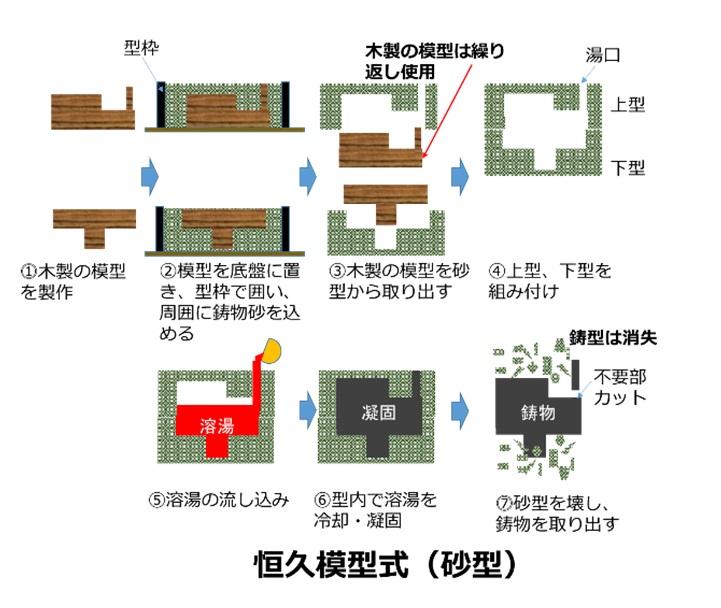 砂型鋳造(恒久模型式)の工程