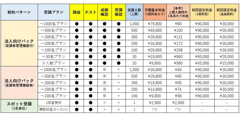 技術者教育Eラーニングの料金表