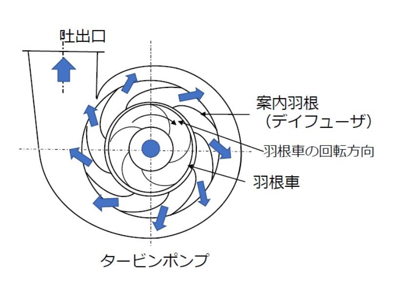 タービンポンプの構造