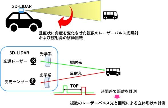 【センサのお話】先進運転支援システム(ADAS)と測距センサ[3D-LIDAR/ミリ波レーダー/超音波センサ]