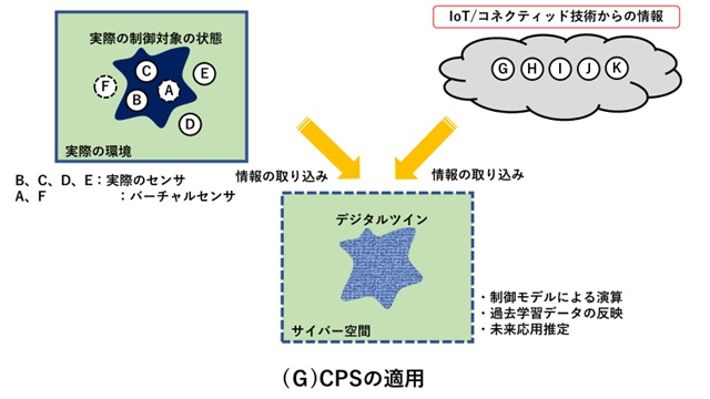 CPSの適用