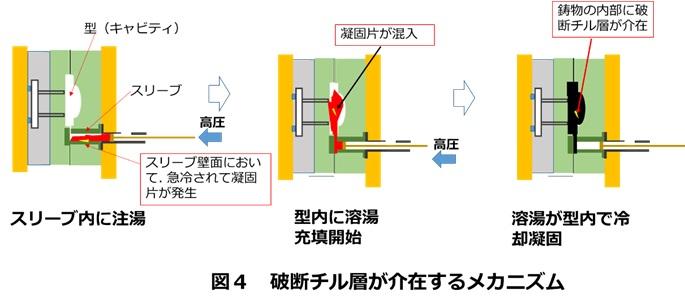 破断チル層が鋳物に介在する原因・メカニズム