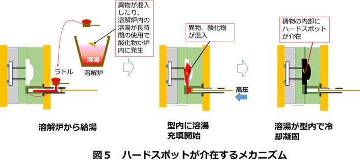 ハードスポットが鋳物に介在する原因・メカニズム
