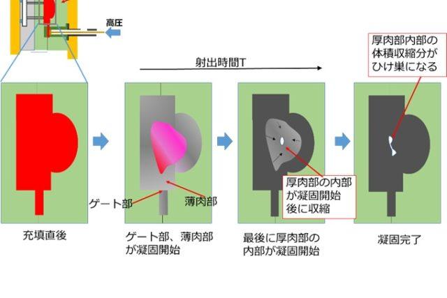 【生産技術のツボ】ダイカストの鋳造不良・欠陥の発生原因とメカニズムを図解で整理