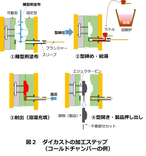 ダイカストの加工プロセス