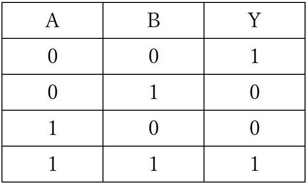 EXNOR回路真理値表