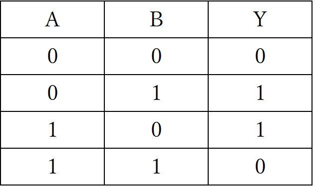 EXOR回路真理値表