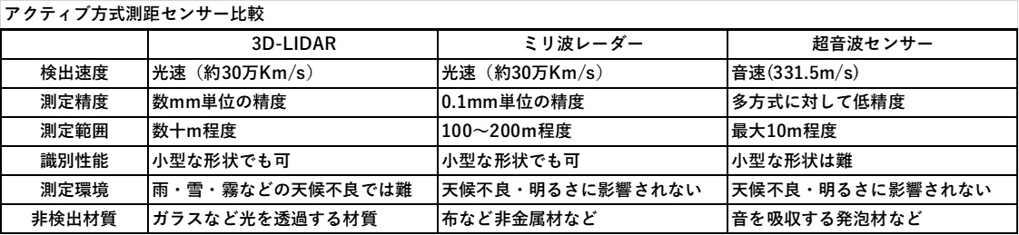 各種測距センターの機能比較
