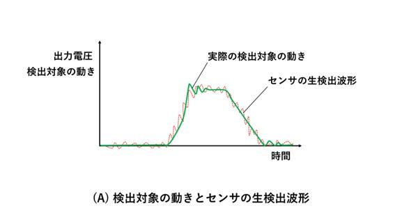 センサの検出対象の動きとセンサ波形