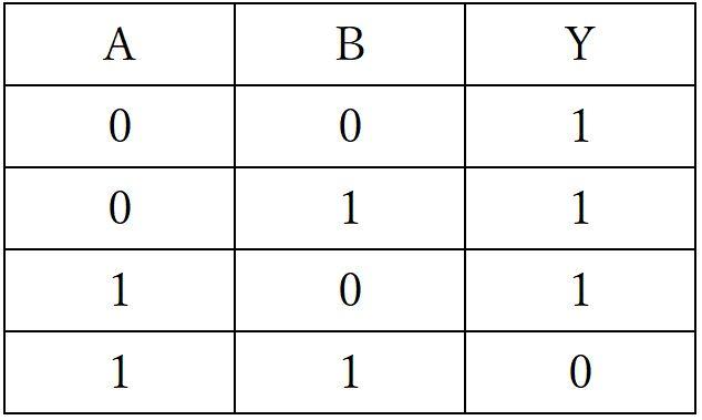 NAND回路真理値表