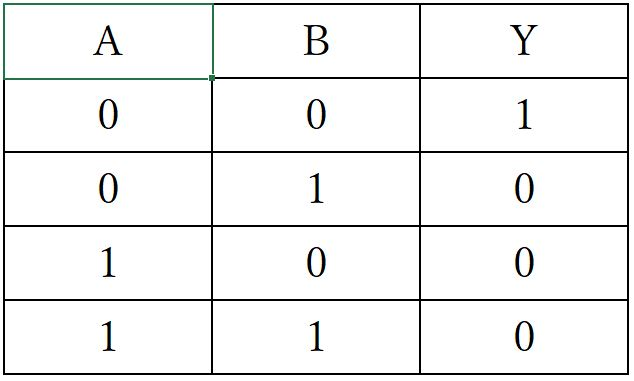 NOR回路真理値表