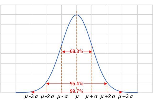 統計的品質管理手法・正規分布の性質