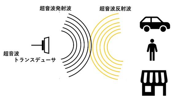 超音波センサ(トランスデューサなど)