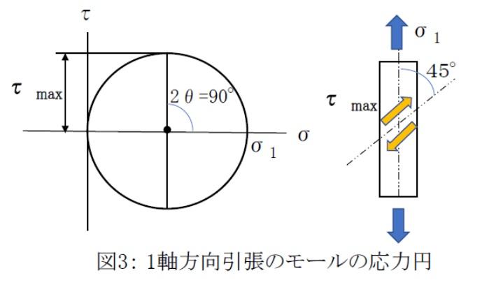 方向引張モールの応力円