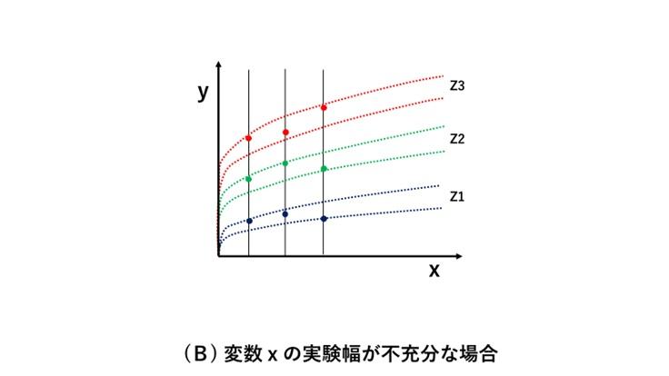 変数xの実験幅が不充分