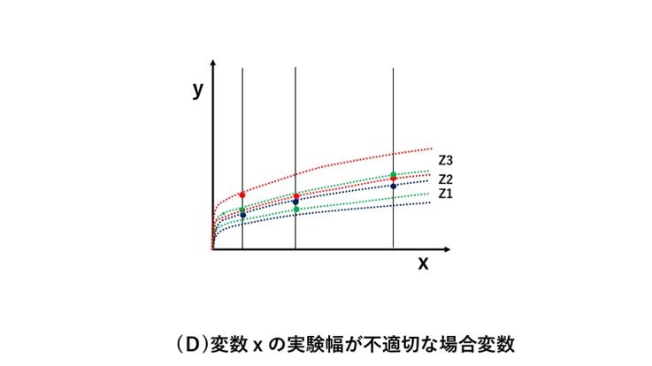 ZをZ1~Z3と変化させ測定