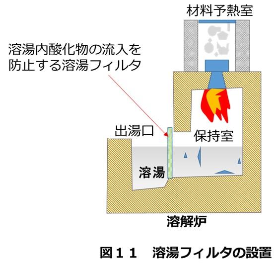 溶解炉にフィルター設置対策