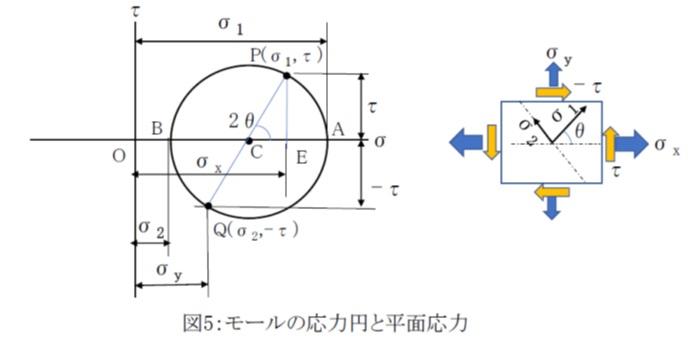モールの応力円と平面応力