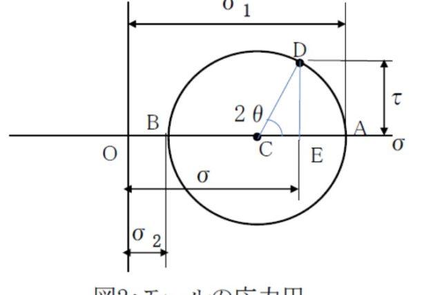 【機械設計マスターへの道】主応力とモールの応力円の求め方