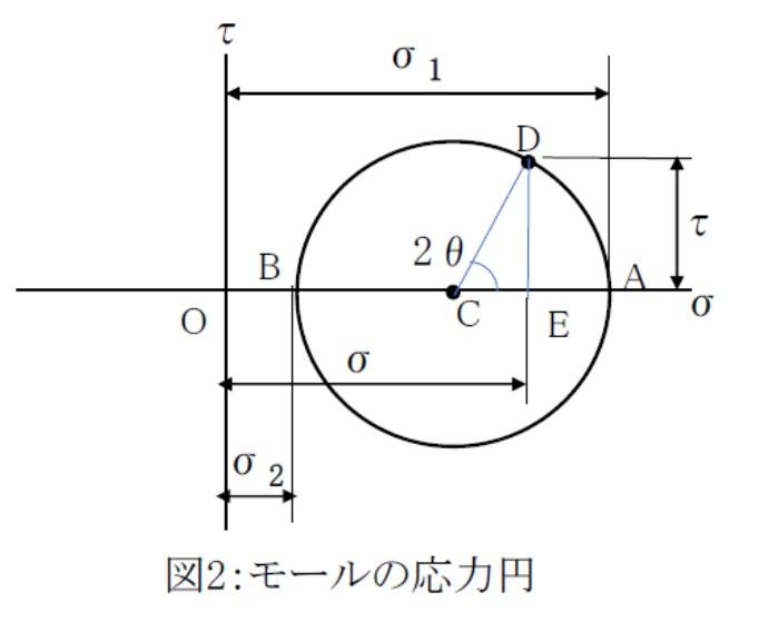 モールの応力円