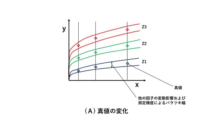 測定値のバラツキ幅との関係