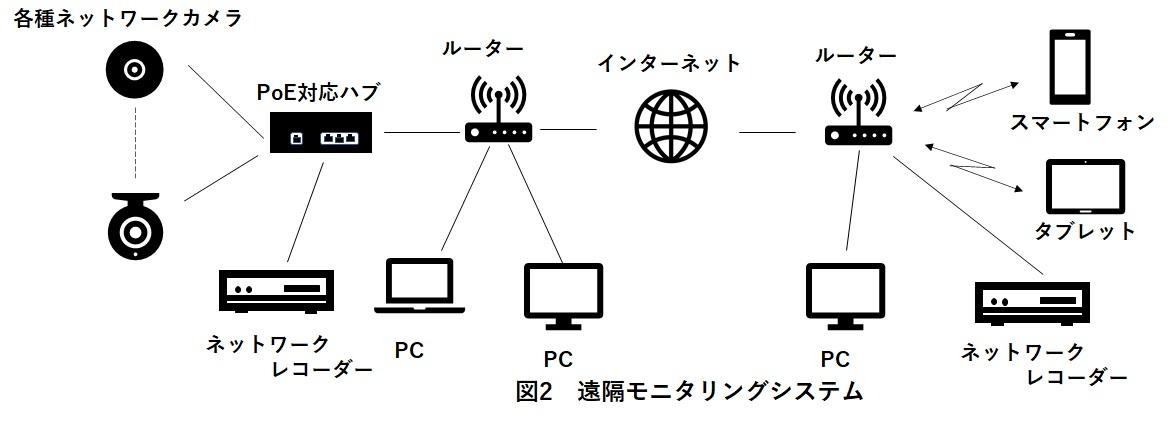 遠隔モニタリングシステムの構成図