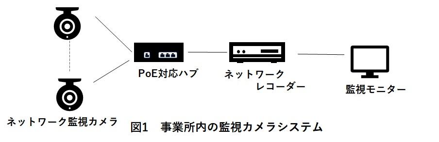 監視カメラシステムの構成図