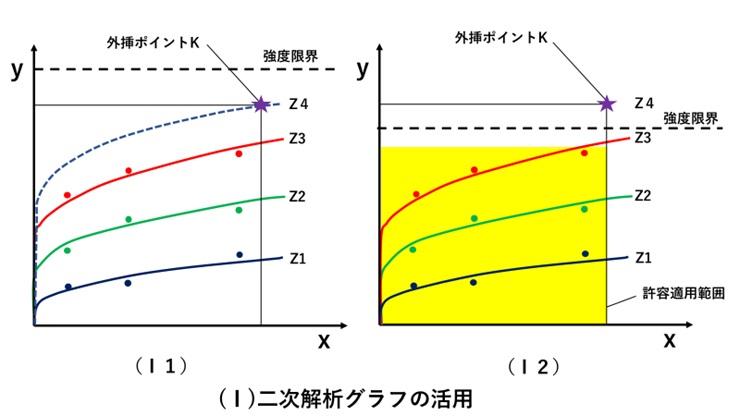 二次解析グラフの活用