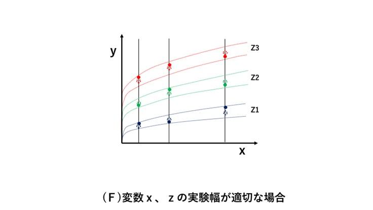 変数x、zの実験幅が適切な場合