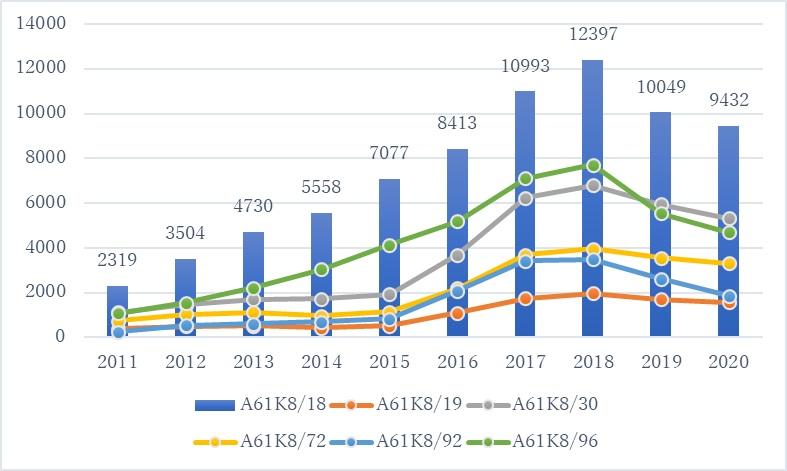 A61K818下層IPC分類別の公開件数推移