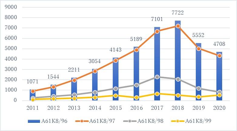 A61K896下層IPC分類別の公開件数推移