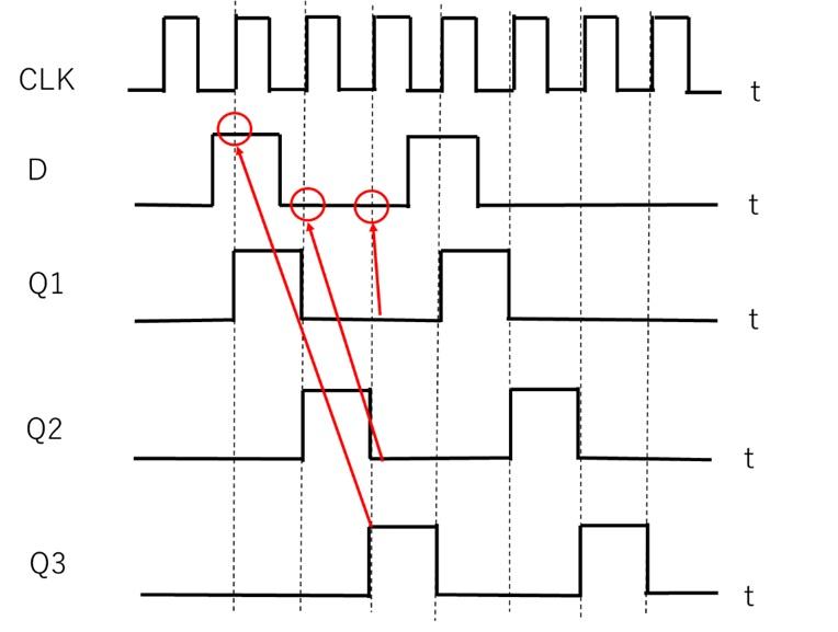 シフトレジスタ回路の応用