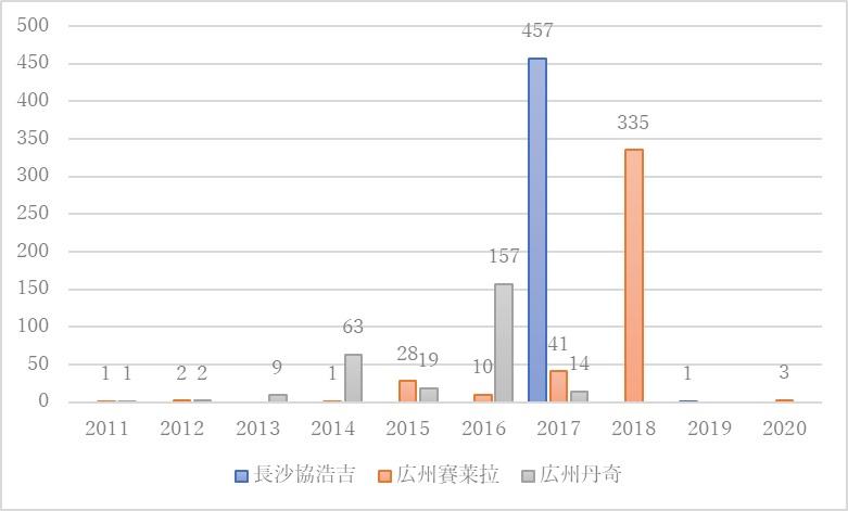 中国現地企業上位3社の出願公開状況